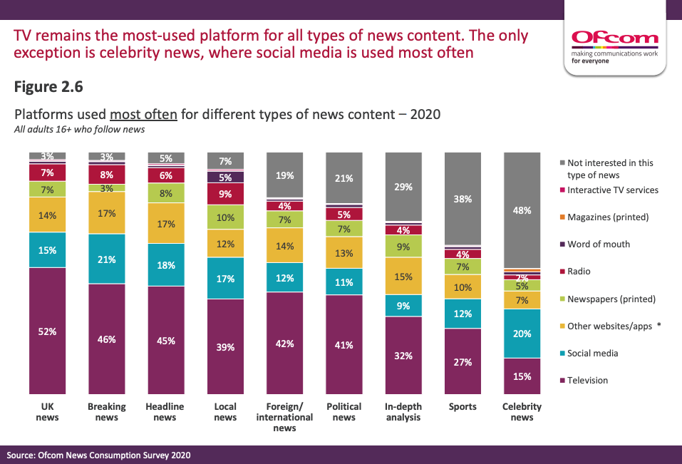 Graph demonstrating news consumption survey results from Ofcom