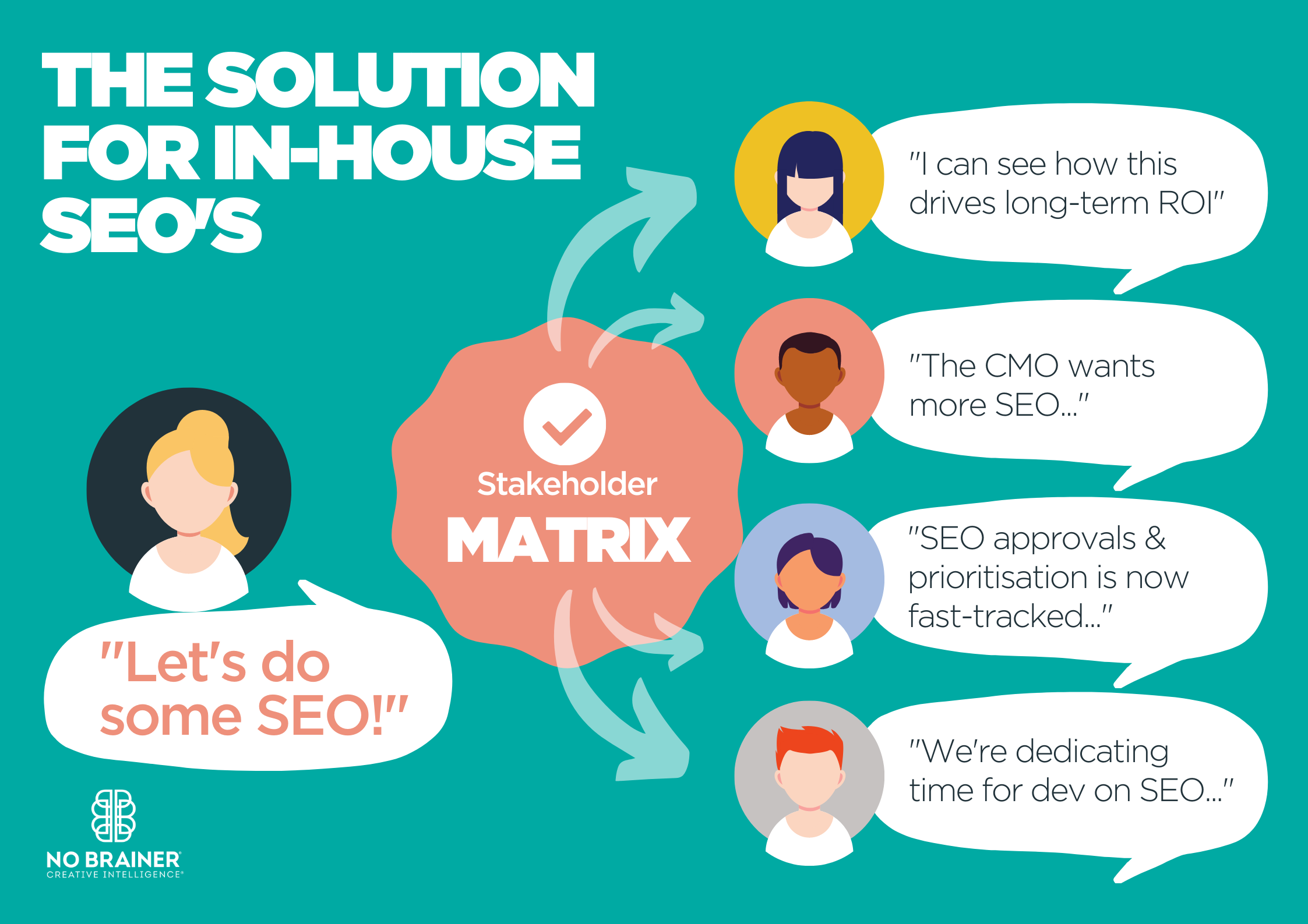 The solution for SEOs: How to get buy-in or sell SEO