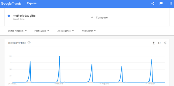 Google trends example Mothers day