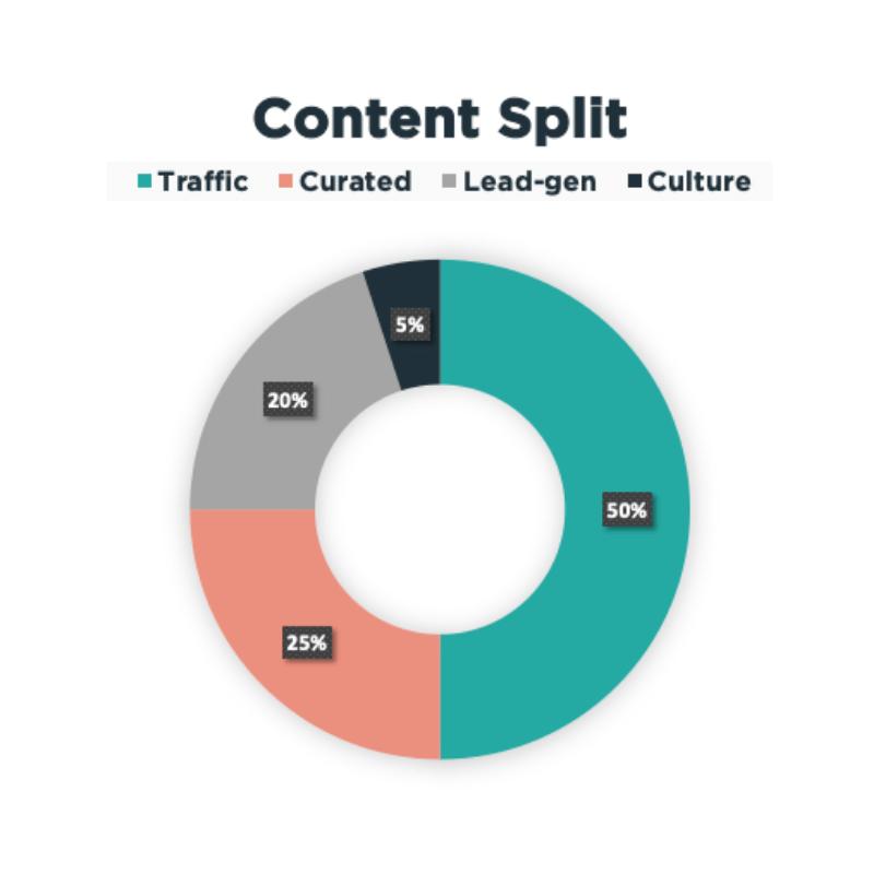 Content split graph
